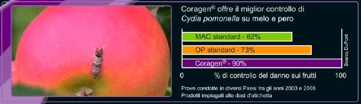 Coragen - controllo di cydia pomonella su melo e pero