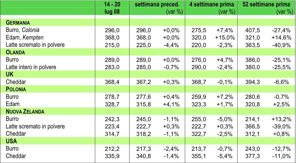 prezzi: prodotti lattiero-caseari e alimenti per animali