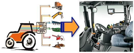 ISOBUS - Schema Funzionamento - trattore - macchine e attrezzature agricole