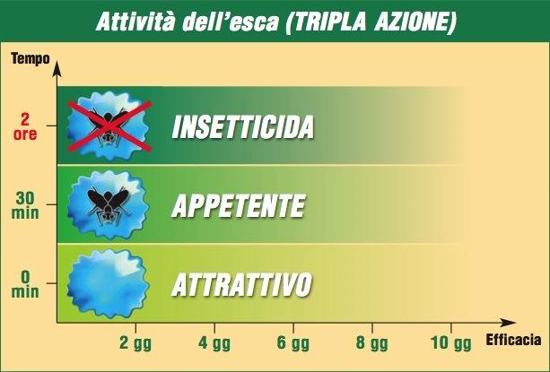 Dow Agrosciences - azione dell'esca proteica Spintor Fly per mosca dell'olivo