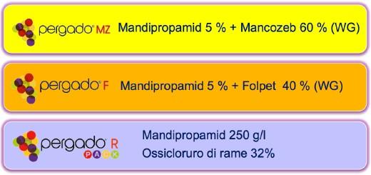 Syngenta Pergado - tre formulazioni
