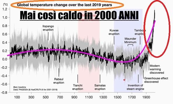 2000-anni-caldo-mai-vissuto-clima-global-warming