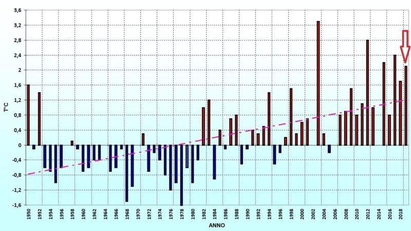 anomalie-termiche-mese-agosto-2019