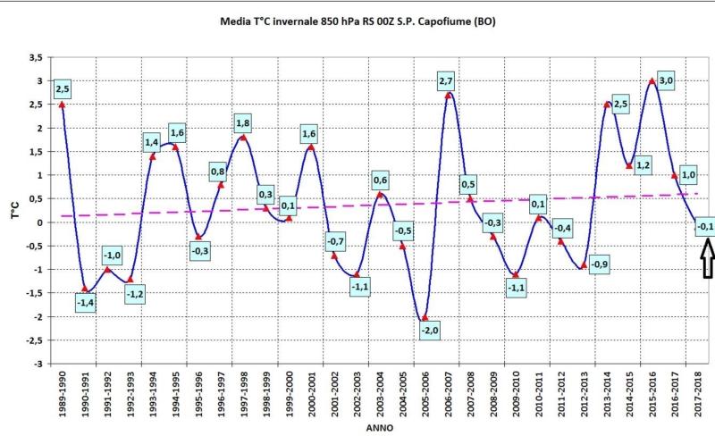 temperature-medie-inverno-ultimi-20-anni