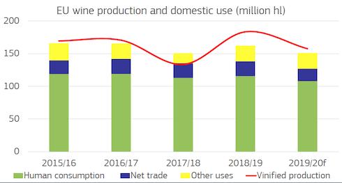 Grafico - consumo di vino