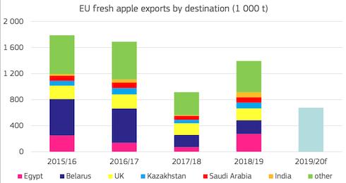 Grafico: Export di mele