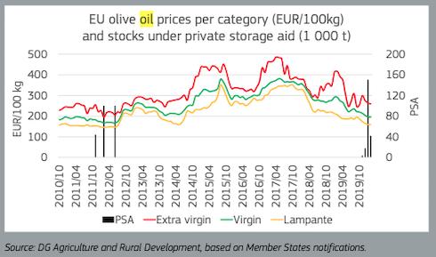 Grafico - export olio