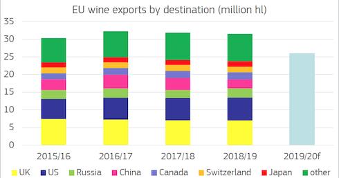 Grafico - export di vino