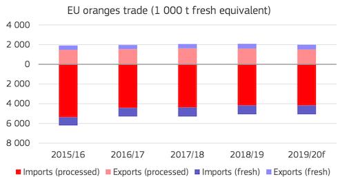 Grafico: Mercato delle arance