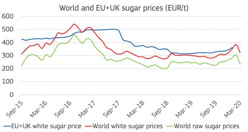 Grafico: Prezzi dello zucchero