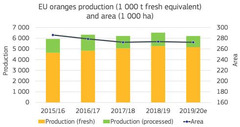 Grafico: Produzione di arance