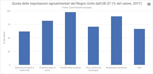 Allegato II - grafico