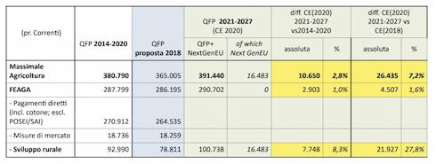 Tabella: Differenze tra la dotazione Pac proposta per il 2021-2024 e le dotazioni 2014-2020 e proposta 2018