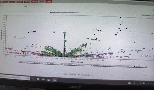 Il grafico dell'accuratezza della razione, uno dei parametri specificamente sviluppati da Lely per gli allevatori di bovini da carne