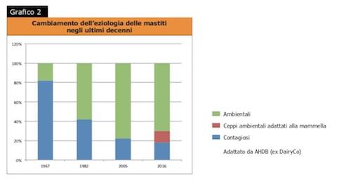 Grafico 2: cambiamento dell'eziologia delle mastiti negli ultimi decenni