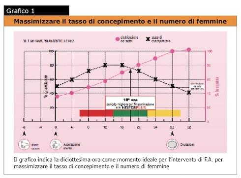 Grafico 1: Massimizzare il tasso di concepimento e il numero di femmine