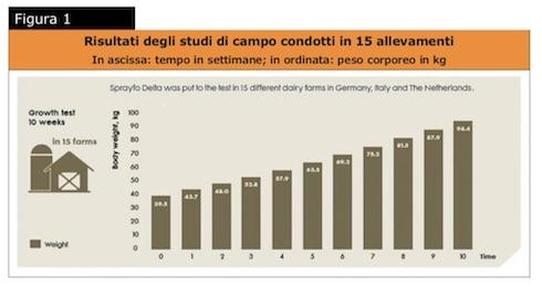 Grafico: Risultati degli studi di campo condotti in quindici allevamenti