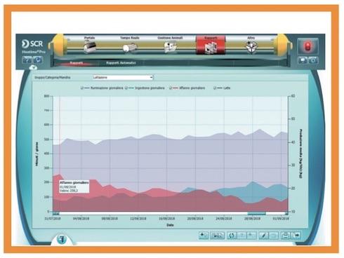 Grafico stress da caldo (SCR Sense Time)