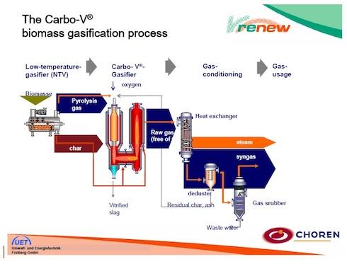 Il processo di gassificazione della biomassa, modificato per l'utilizzo del syngas in impianti di sintesi tipo Fischer-Tropf