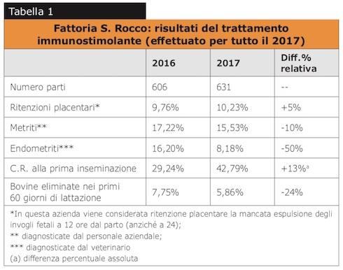 Tabella risultati del trattamento immunostimolante