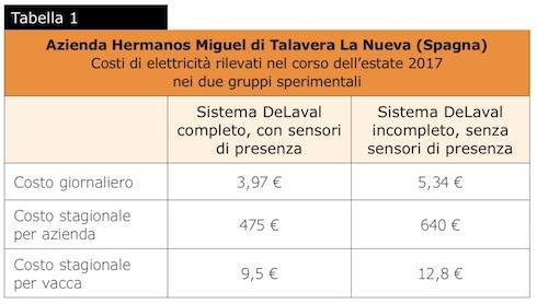 Tabella costi di elettricità rilevati nel corso dell'estate 2017 nei due gruppi sperimentali