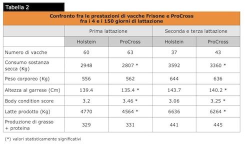 Tabella: Confronto fra le prestazioni di vacche Frisone e ProCross fra i 4 e i 150 giorni di lattazione