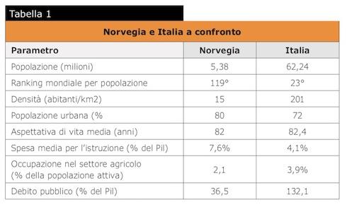 Tabella: Norvegia e Italia a confronto
