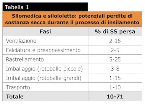 Tabella Silomedica e siloloietto: potenziali perdite di sostanza secca durante il processo di insilamento