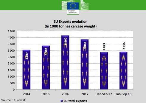 Produzione carni suine - Commissione europea