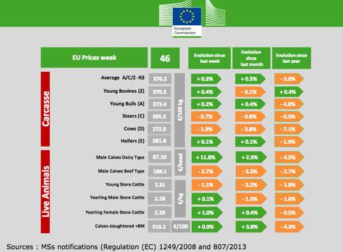 Prezzi carni bovine - Commissione europea