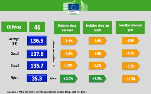 Prezzi carni suine - Commissione europea