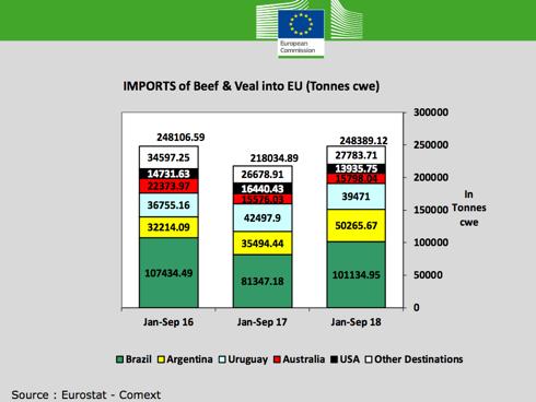 Importazioni carni bovine - Commissione europea