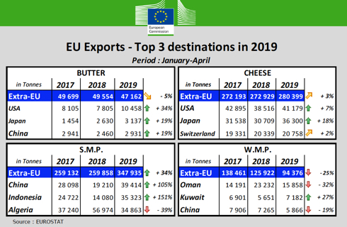 EU exports - Top tre destinations in 2019