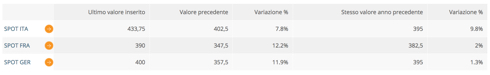 Il prezzo del latte spot (per tonnellata di prodotto) registrato sulla piazza di Lodi il 24 giugno scorso