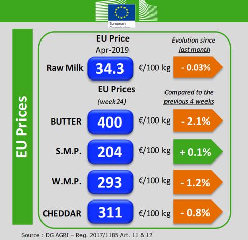 EU prices