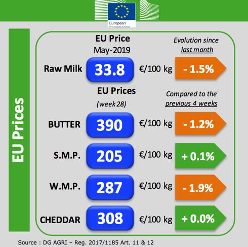 Tabella prezzi europei