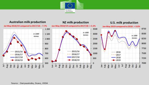 Tabella produzione latte Usa, Australia e Nuova Zelanda