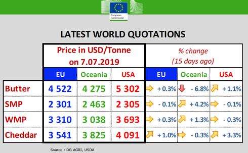 Tabella prezzi prodotti caseari Ue, Usa e Australia