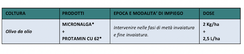 tabella utilizzi