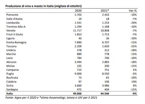 Tabella: Produzione di vino e mosto in Italia