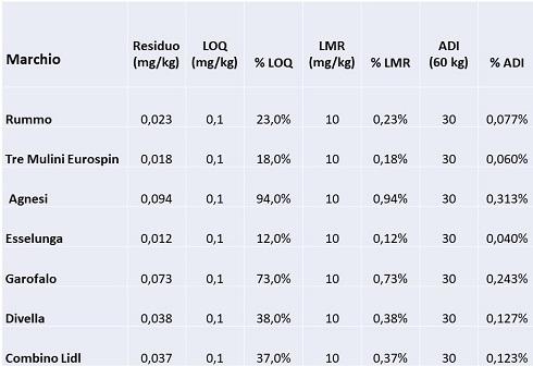Tabella descrittiva delle analisi sulla pasta