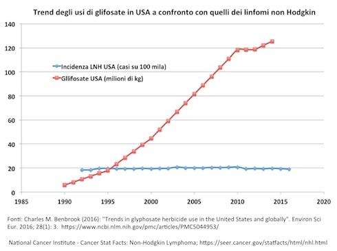 Seppur cresciuti di 15 volte in un quarto di secolo, gli usi di glifosate non hanno affatto influito sull'andamento dei linfomi non Hodgkin in America