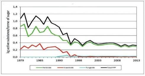 Andamenti degli impieghi di agrofarmaci nella bieticoltura francese (Fonte Itb)