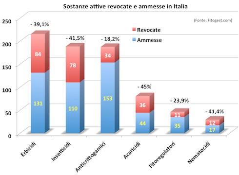 sostanze attive revocate e ammesse in Italia