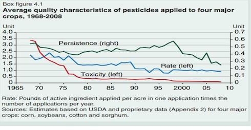 Trend in America della persistenza, tossicità e tonnellate degli agrofarmaci impiegati sulle prime quattro colture americane (Fonte Usda)