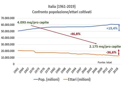 Confronto tra popolazione italiana e superficie agricola nazionale: un'emorragia di metri quadri pro capite allarmante