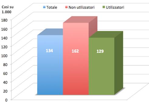 Fig. 1: incidenza di tutti i tumori, espressi su mille individui, riportati in termini di campione statistico complessivo (blu), non utilizzatori di glifosate (rosso) e utilizzatori di glifosate (verde). L'incidenza tumorale totale fra questi ultimi risulta inferiore a quella dei non utilizzatori
