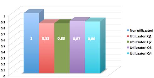 Fig. 4: i quattro quartili relativi agli utilizzatori di glifosate, posti a confronto con l'incidenza dei non utilizzatori, fatti questi pari a uno