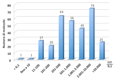 Grafico di sintesi dei rapporti fra Limiti di confidenza tossicologici e soglie di Legge per le acque potabili