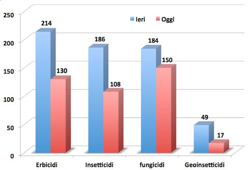 Fig. 2: sostanze attive utilizzabili in Italia pre e post revoche, per le principali categorie di impiego
